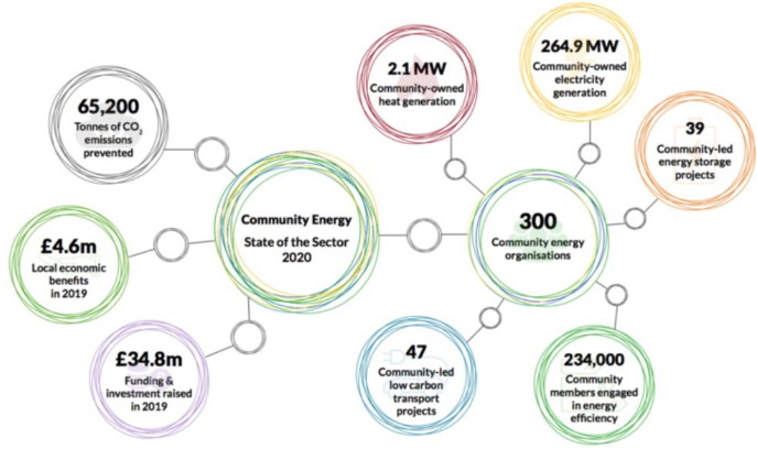Community Energy - the state of the sector 2020